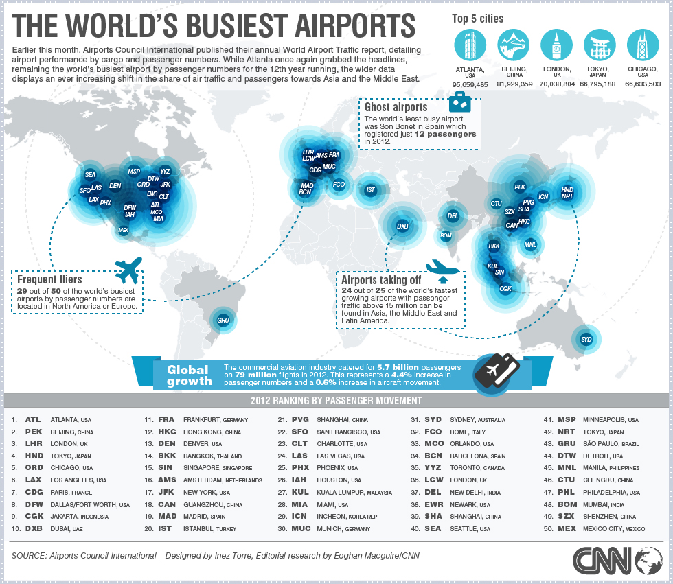 Map of the Week: The World\'s Busiest Airports | Mappenstance.