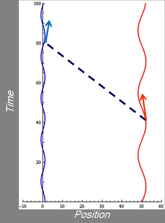 Binary star spacetime diagram